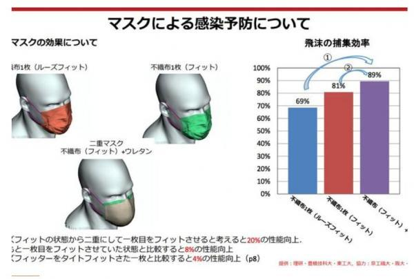 ابر رایانه ژاپنی تاثیر 2 ماسک بر انتقال کرونا را زیر سئوال برد